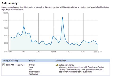 Google App Engine HR Datastore Status
